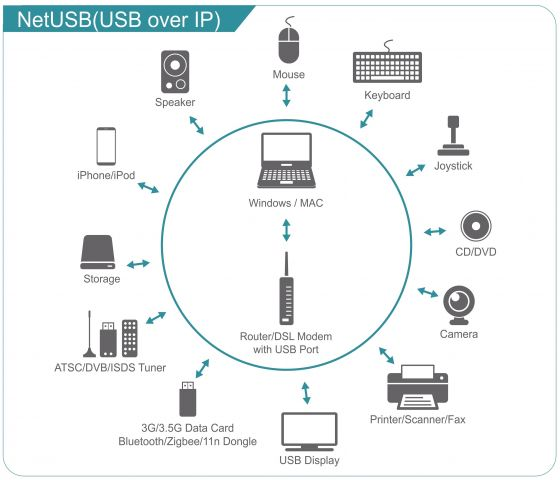 NetUSB (USB over IP)
